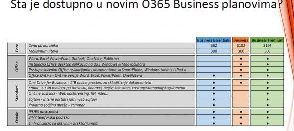 Office 365 Planovi