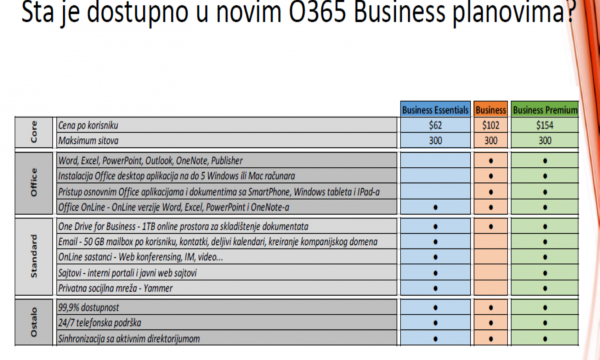 office-365-business-sta-je-dostupno-
